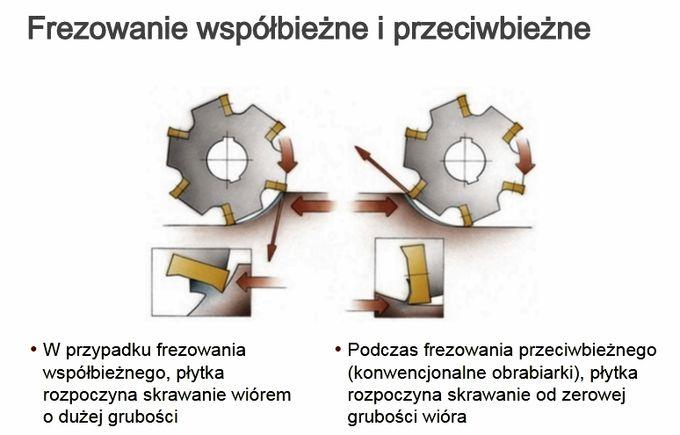 Frezowanie współbieżne i przeciwbieżne - różnice