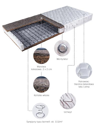 Budowa materaca do spania bonelowego Janpol